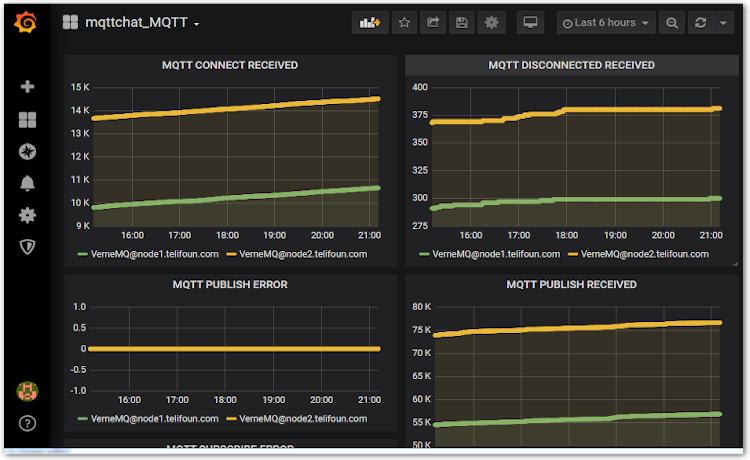 mqtt chat dedicated plateform screenshot
